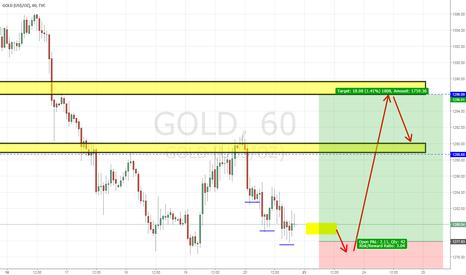 GOLD: GOLD/XAUUSD
