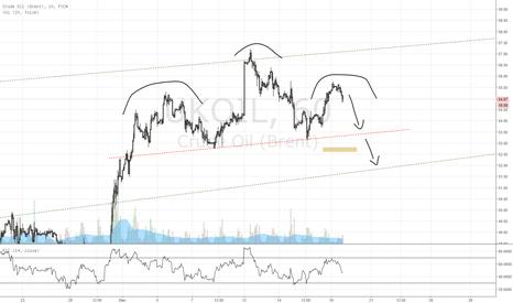UKOIL: H&S on oil ???