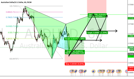 AUDUSD: AUDUSD Bullish Cypher and Potential Gartley Bearish