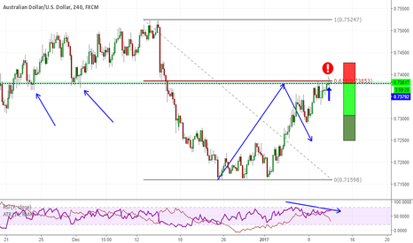 AUDUSD: Good shorting opportunity on AUDUSD