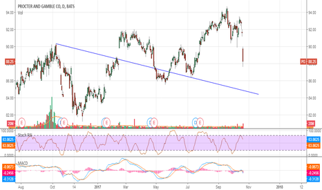 PG: #trading #pg Procter & Gamble hold