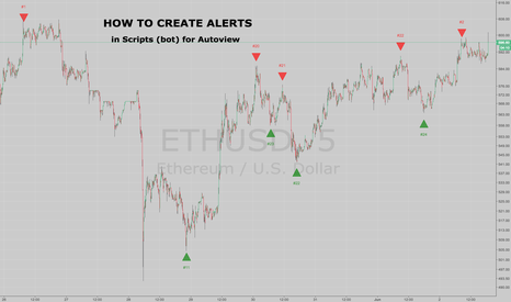 ETHUSD: How to create alerts for Autoview