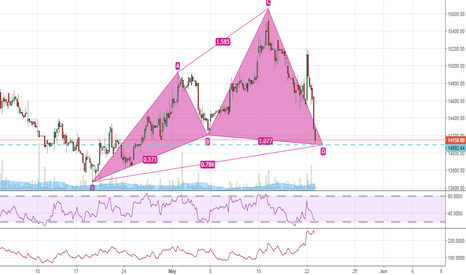PAGEIND: BULLISH HARMONIC PATTERN ON HOURLY CHARTS OF PAGEIND -BUY