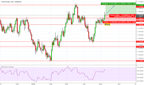 USDCAD: Buy to 1.31