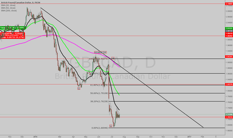 GBPCAD: WAITING FOR PRICE ACTION