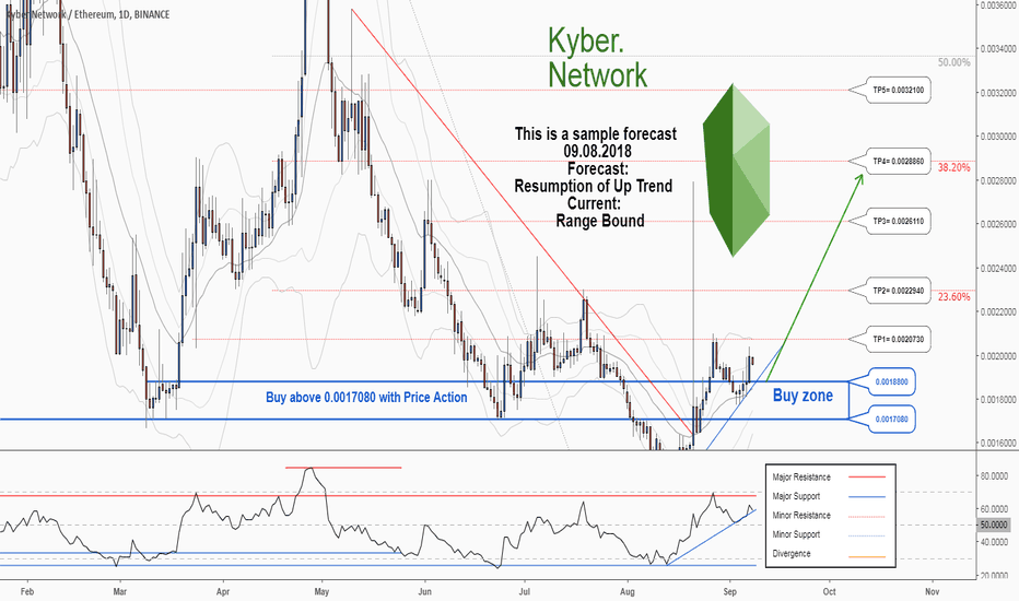 KNCETH: There is a possibility for the beginning of an uptrend in KNCETH