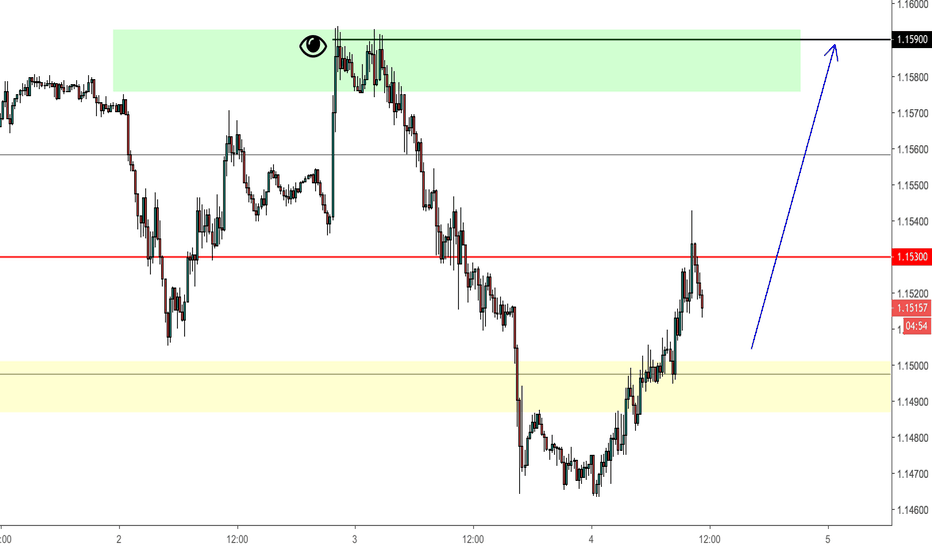 EURUSD: EUR:USD NFP - Market Structure Setup - Rally to Occur