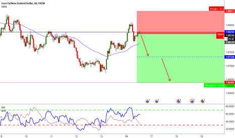 EURNZD: EURNZD - Sell