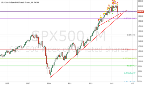 SPX500: S&P 500 is showing the stock market might be diving soon