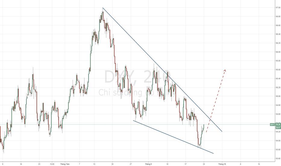DXY: USD Index - Kỳ vọng tăng trước kỳ họp FOMC