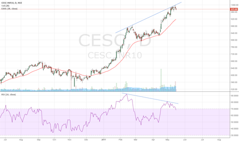 CESC: Cesc can be shorted at current levels