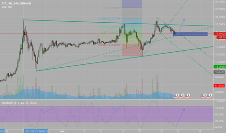 ETCUSD: ETC at potential support and oversold