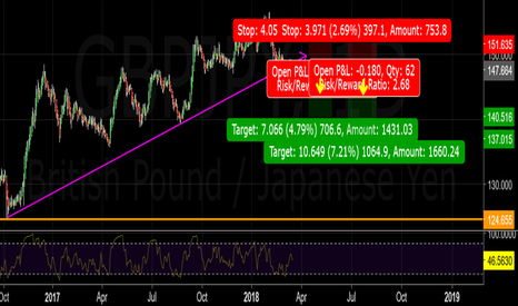 GBPJPY: Price is being rejected by the downside of an up trend line...