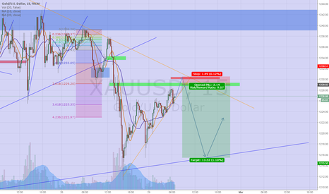 XAUUSD: Waiting to test for resistance
