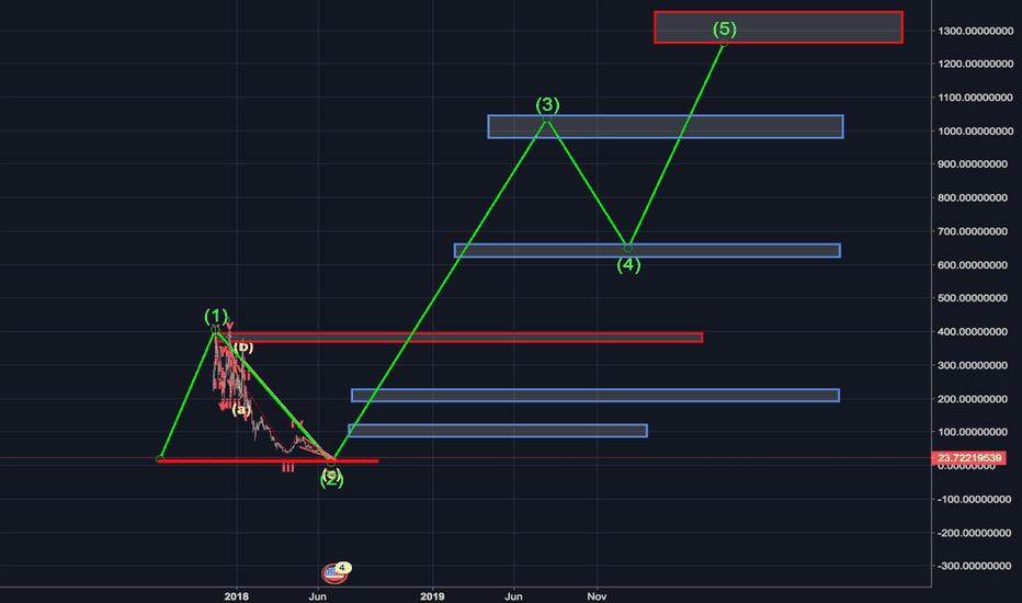 BTGUSDT: BTG trading opportunity!