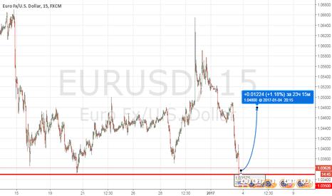 EURUSD: EURUSD покупка 1,0350