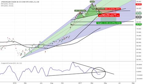 JPM: JPM H&S Pattern