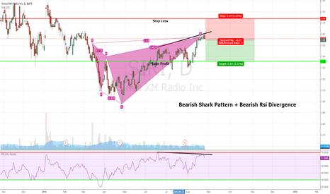 SIRI: Bearish Shark Pattern + Bearish Rsi Divergence