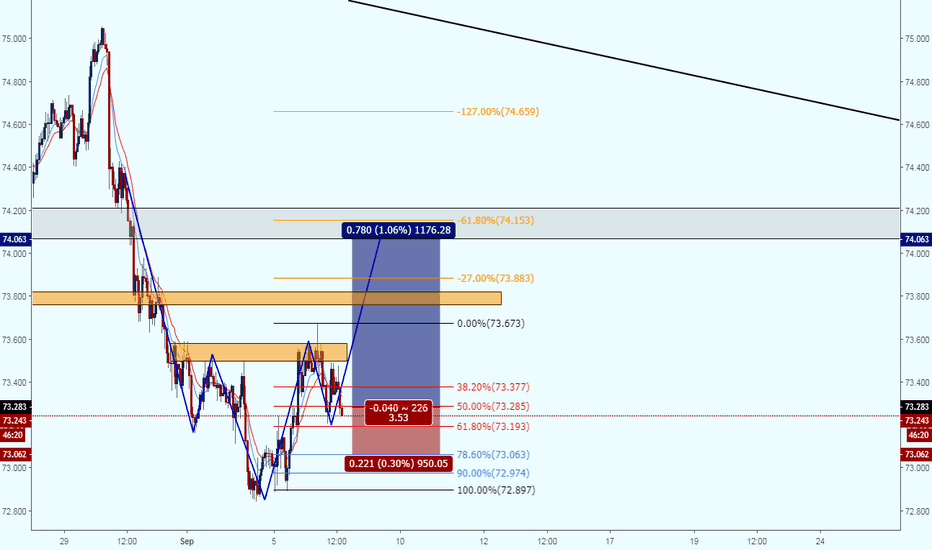 NZDJPY: NZDJPY Head And Shoulders and Fibonacci 61.80% Retracement