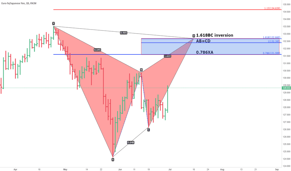 EURJPY: Weekend analysis. gartley