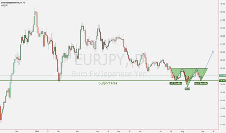 EURJPY: Head and shoulder pattern