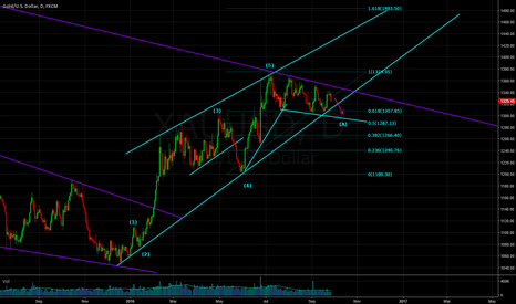XAUUSD: Waiting for the current impulsive structure to break soon