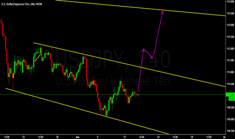 USDJPY: fomc give us some edge on this pair,buy is gd idea