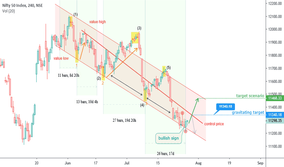 NIFTY Index Charts and Quotes — TradingView — India