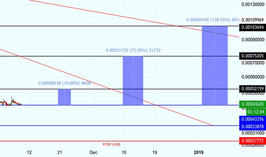ZCLBTC:  LONG ZCL-BTC 20% -73% EASY