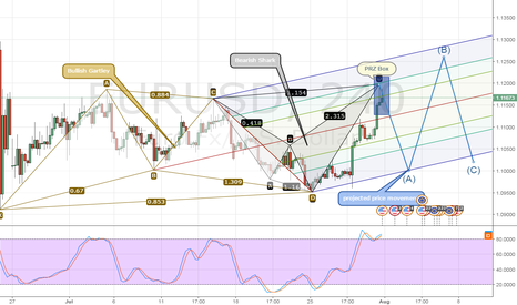 "EURUSD: EURUSD Analysist ""projected price movement"""
