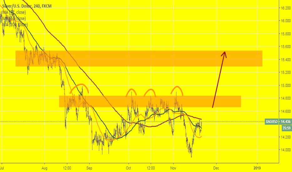 XAGUSD: XAGUSD: Will price be trying to broke a zone once again?