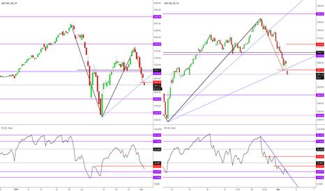 SPX: S& P 500