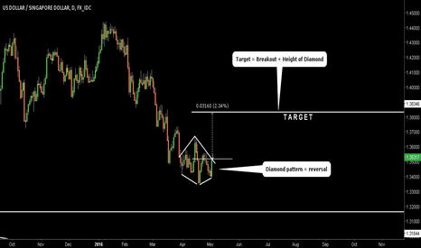 USDSGD: USDSGD. Diamond pattern. Reversal up to 1.3834