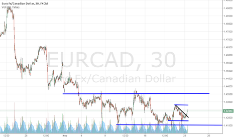 EURCAD: EURCAD SHORT TERM Counter Trend Long Opportunity