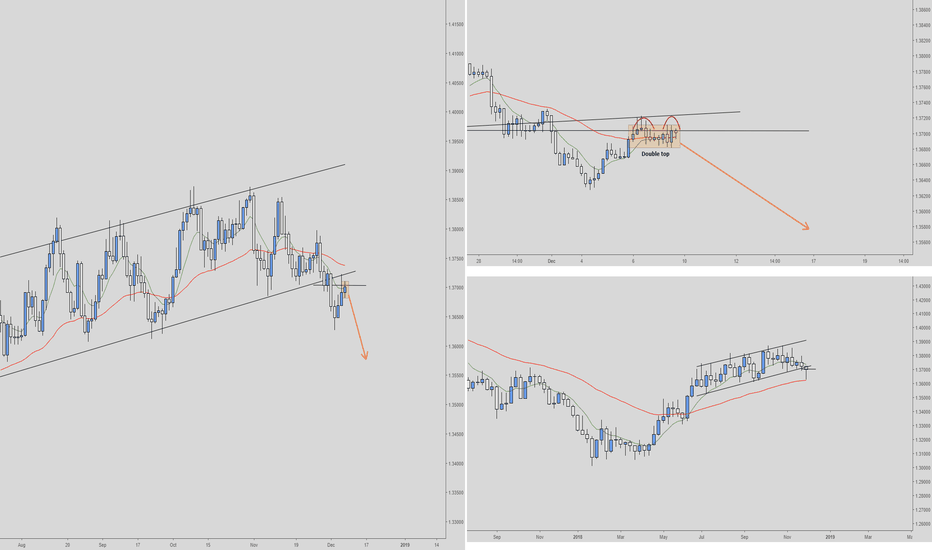 USDSGD: USDSGD Short Daily/4hour