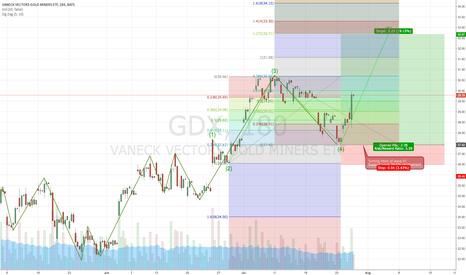 GDX: GDX wave 4 Rebound, Potential wave 5 target , Risk/Reward 5.59