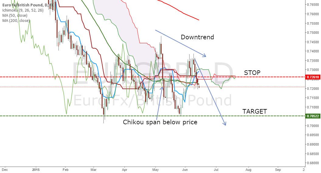 Short EURGBP Trade