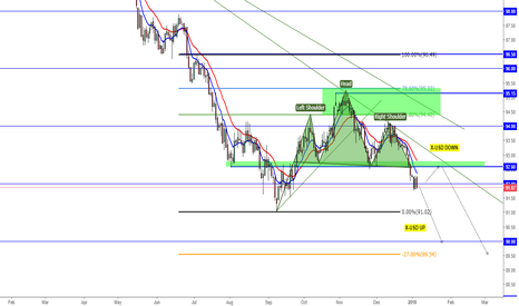 DXY: break of head and shoulders