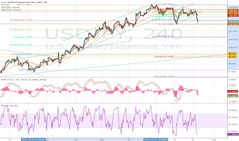 USDJPY: USD JPY for the bears?