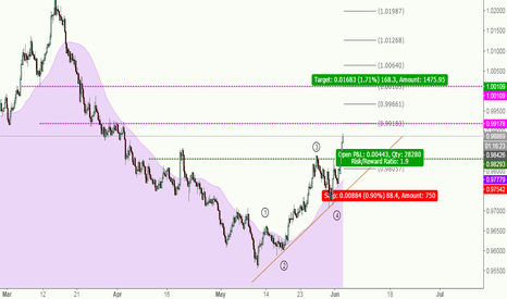 AUDCAD: AUDCAD***Wait to long