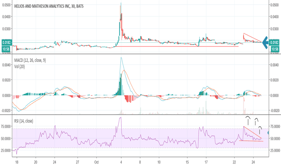 HMNY: Breakout incomming for HMNY with the RSI