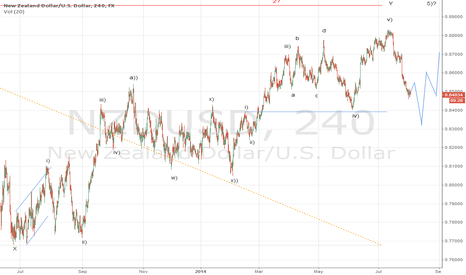 NZDUSD: I'll wait for more confirmation.