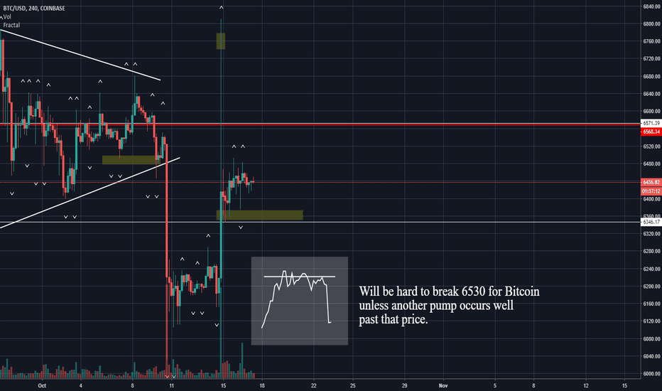 BTCUSD: Bitcoin (BTC) Needs another pump if it is to break 6550.