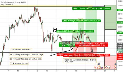 EURJPY: ANALYSE : Gestion d'un trade sur EURJPY