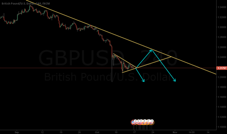 GBPUSD: GBPUSD triangle waiting on decision