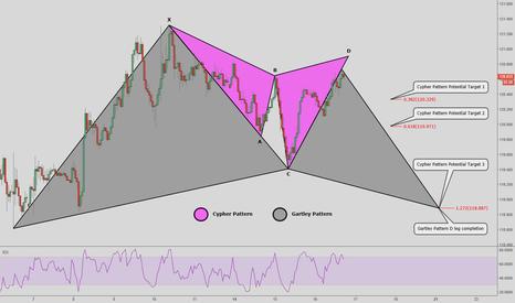 USDJPY: USD/JPY - 1h Chart - Cypher & Gartley Pattern