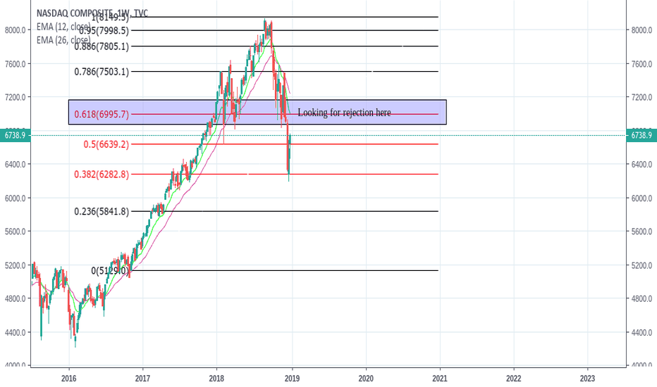 IXIC: NASDAQ Composite IXIC Looking for rejection