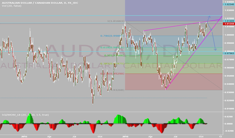 AUDCAD: AUDCAD RISING WEDGE BREAK OUT OPPORTUNITY 300 PIPS