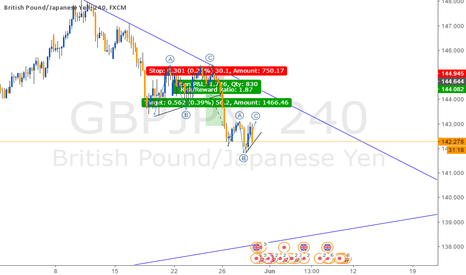 GBPJPY: Melt Like Ice Cream!! On the move as predicted