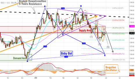 XAUUSD: Daily Outlook XAU USD